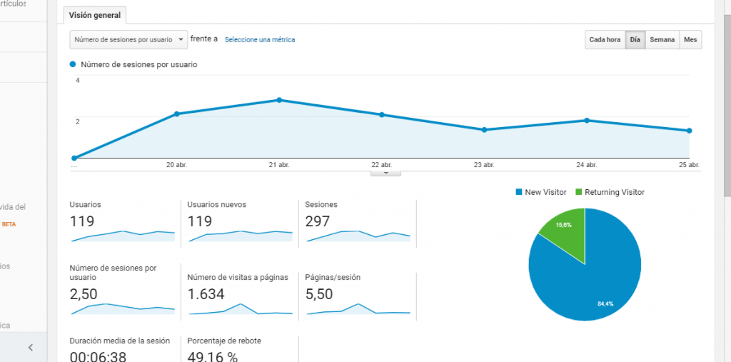 Enlazar Google Analytics con Webmaster Tools