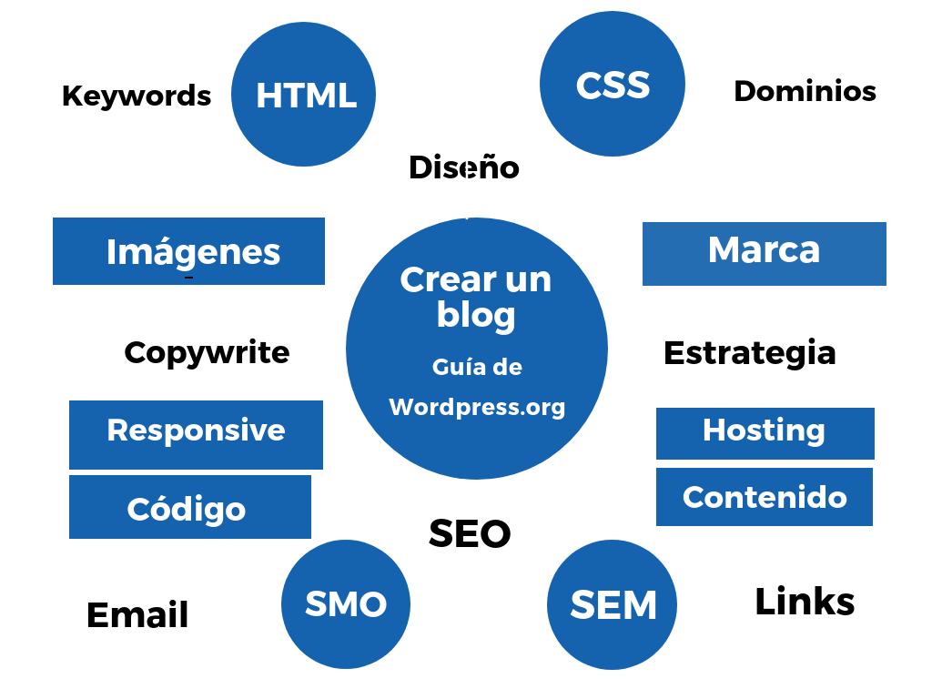 Cádiz web Posicionamiento