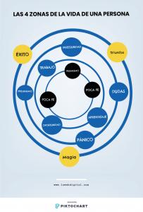 Los círculos de una persona - La Web Digital 3.0